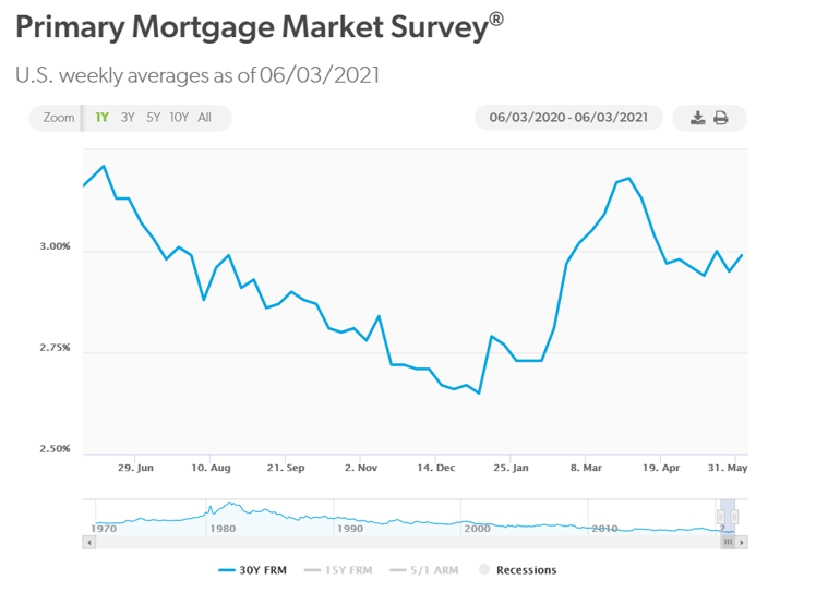 Mortgage Rates Jun 9 2021