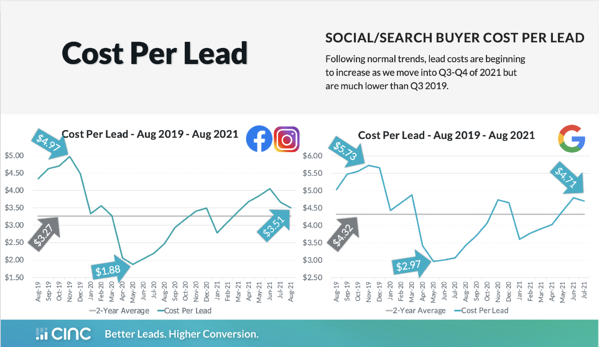 Cost Per Lead for Paid Search & Paid Social Chart