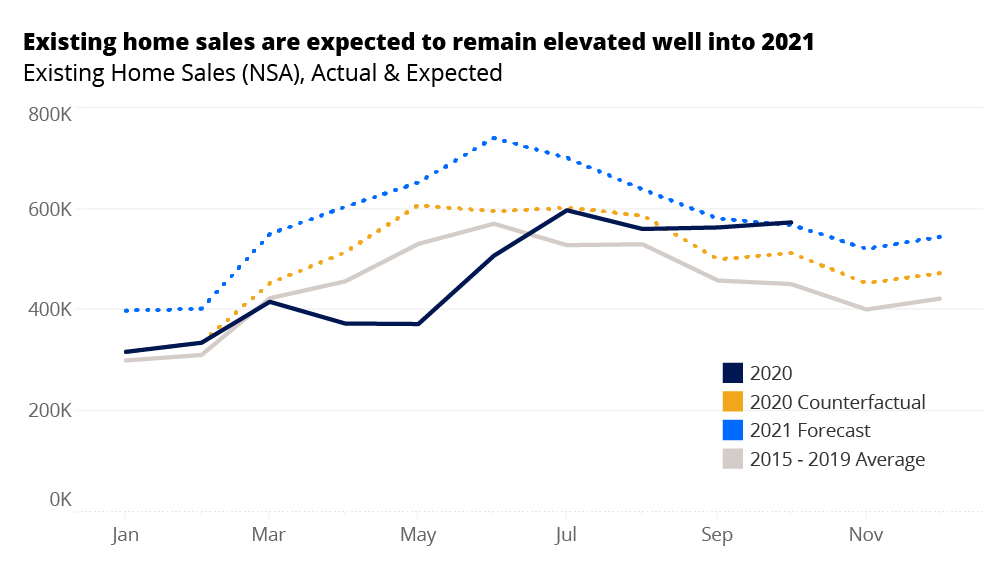 existing-home-sales-forecast-bb2bb6-zillow