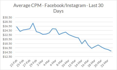 Facebook/Instagram Average CPMs - Improved by 28% Last 30 Days